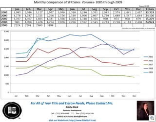5 Year Volume Comparison SFR pdf